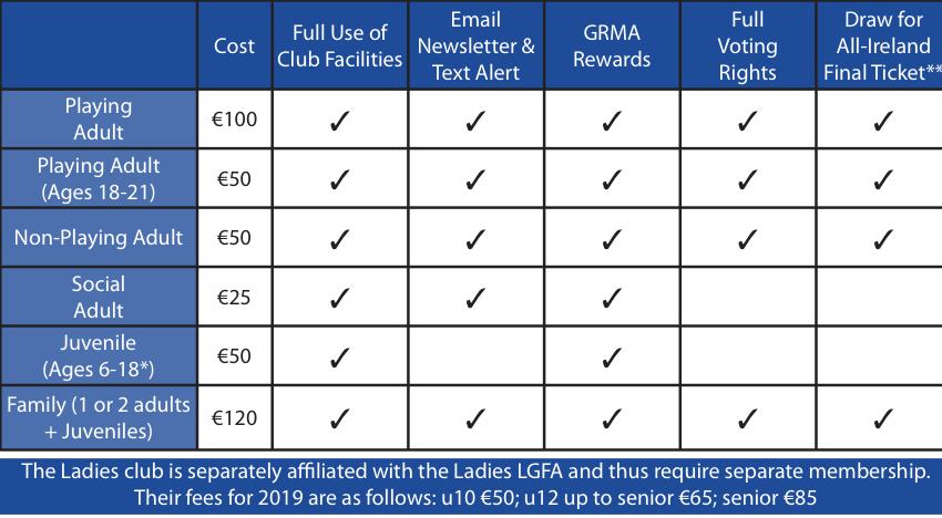 Caherlistrane GAA membership pricing
